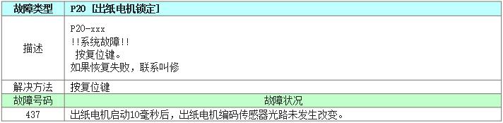 理想CV速印机故障代码列表